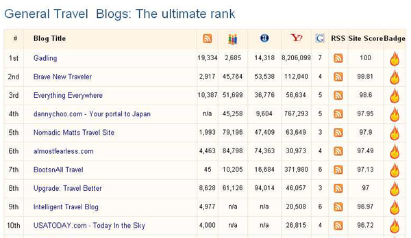 Top-Ten-Travel-Blogs-according-to-Invesp